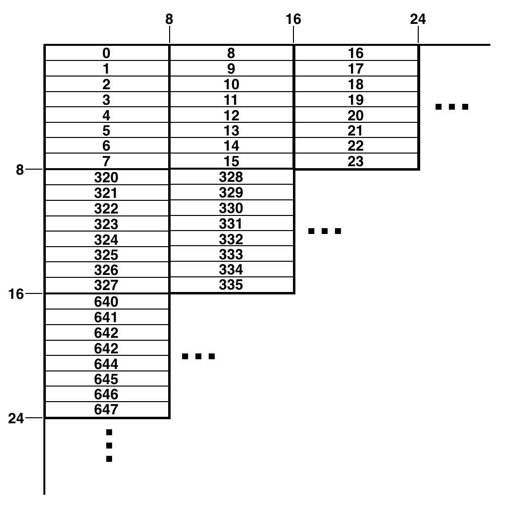80 Columns Text on the Commodore 64 – pagetable com