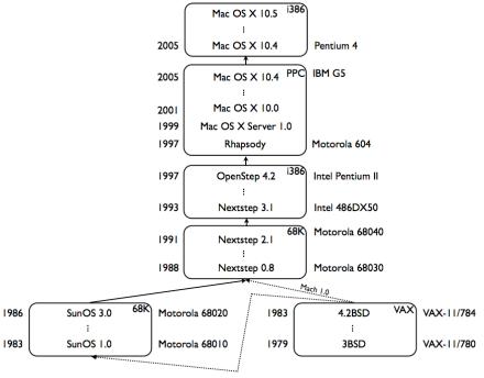 Bringup History of Mac OS X – pagetable com